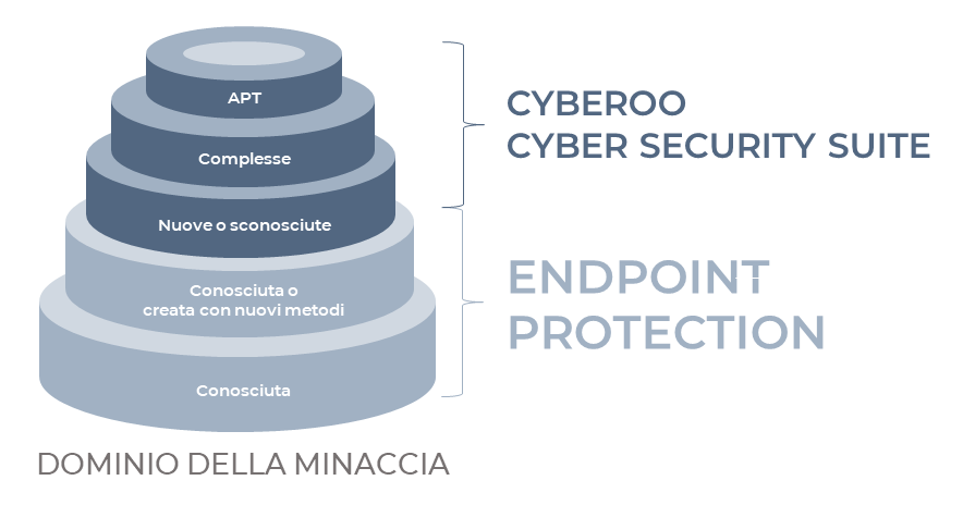 sicurezza endpoint devices